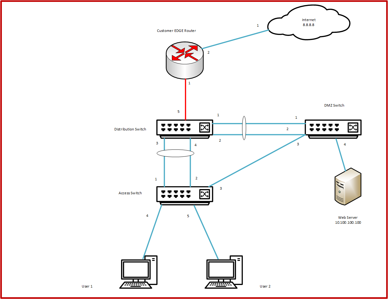 CCNA Routing & Switching Lab Practice